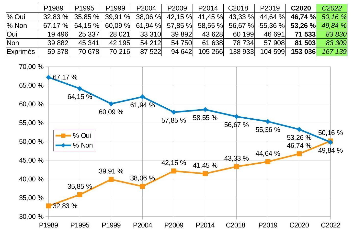 Recap votes indep depuis 1989